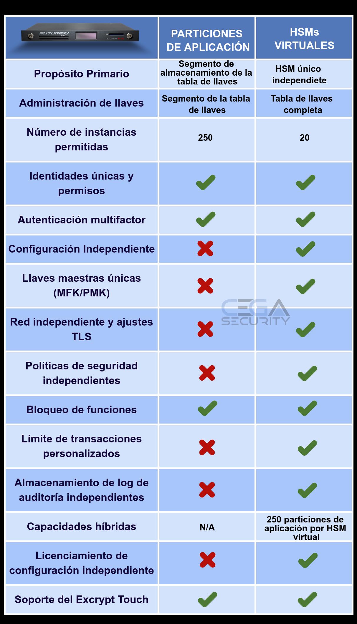 HSMs virtuales vs Particiones de Aplicación - CEGA Security
