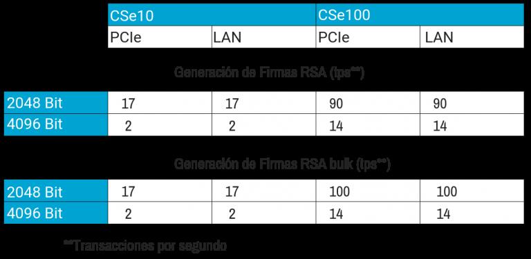 Modelos_y_rendimiento_SecurityServer_CSe-768x375